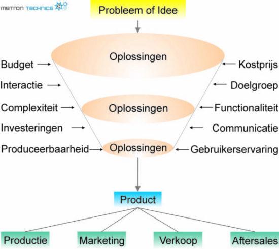 over productontwikkeling bij Metron Technics